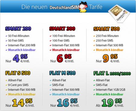 deutschland sim 200 mb