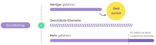 friday-geld-zurueck-kfz-kilometer